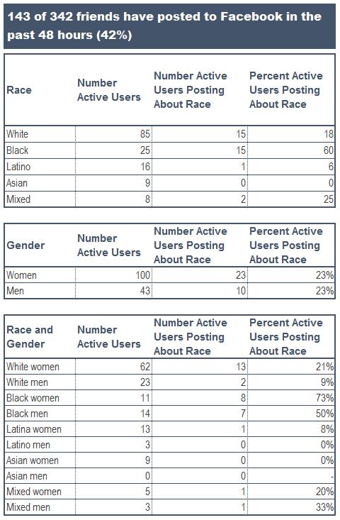 Facebook posts data